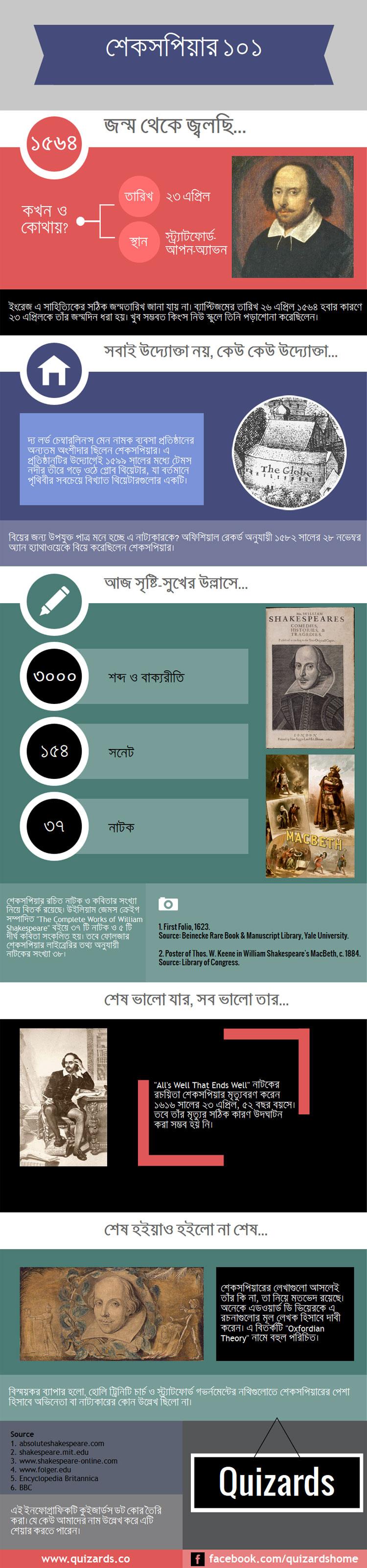 অ্যাভনের কবি উইলিয়াম শেকসপিয়ার -- কুইজার্ডস