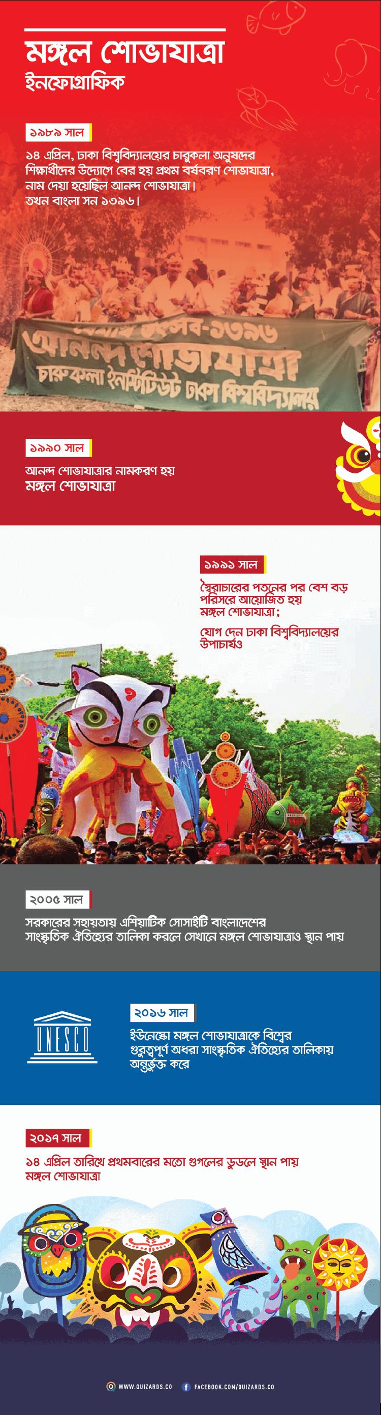 মঙ্গল শোভাযাত্রা: বাংলা নববর্ষ বিশেষ ইনফোগ্রাফিক - কুইজার্ডস (Quizards)